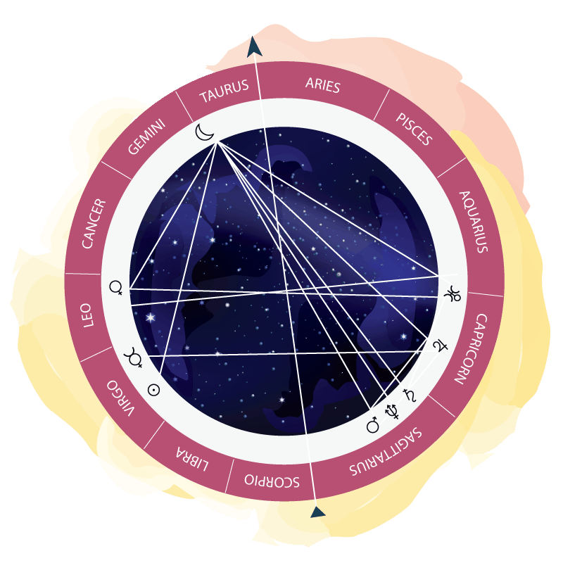 kundali predictions / horoscope predictions - astrology predictions @ AstroNidan
